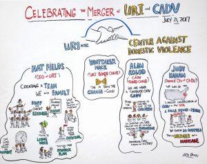 Keith Bendis, Graphic Recording for Non Profit Organizations