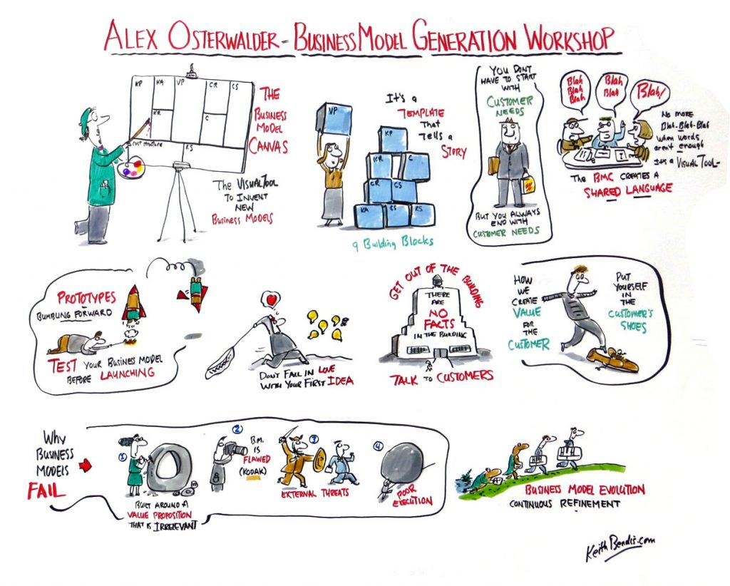 2017-09-Alex-Osterwalder. Graphic recording for author book business panel discussion