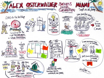 Keith Bendis Graphic Recording: Business Model Generation