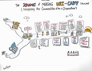 Keith Bendis, Graphic Recording for Non Profit Organizations